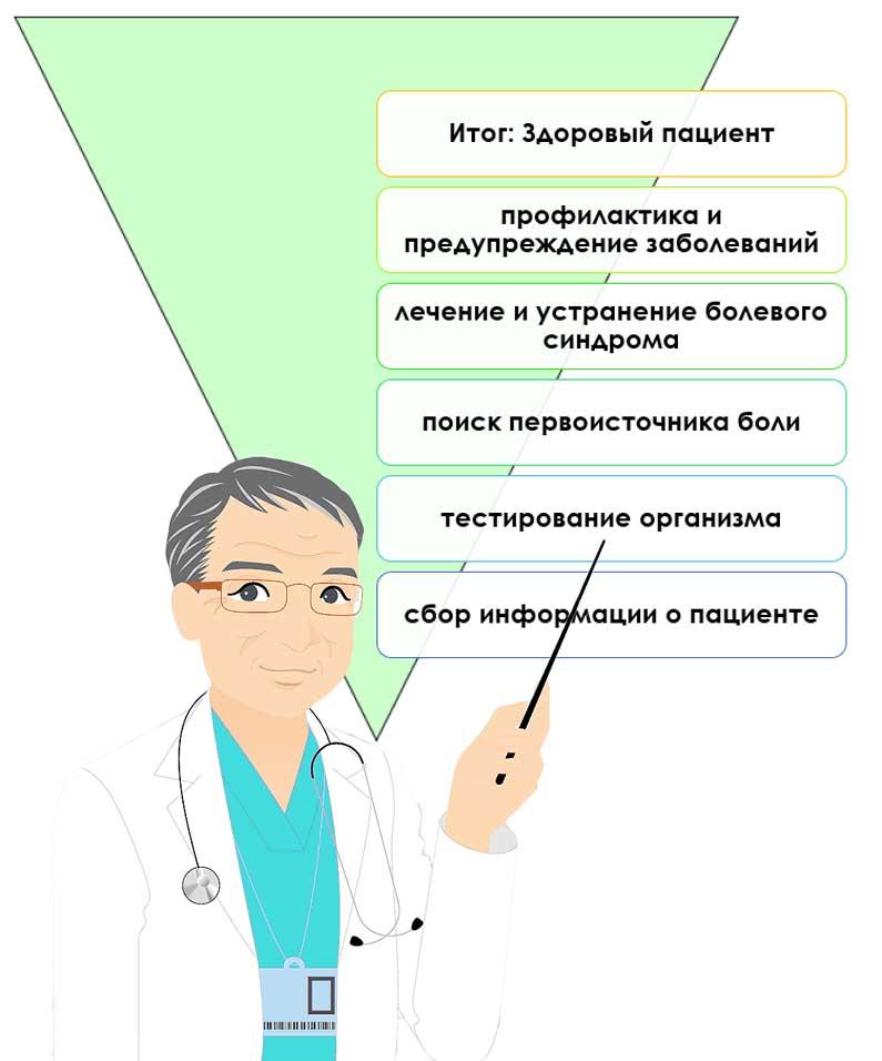 остеопат